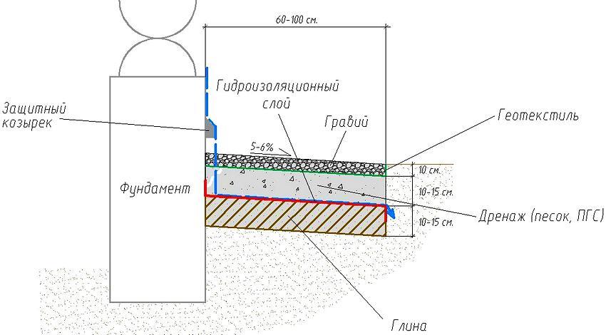 Схема устройства отмостки мягкого типа с верхним слоем из гравия