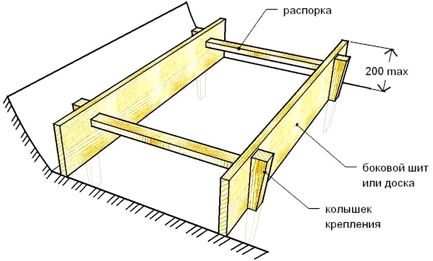 Схема устройства опалубки для отмостки