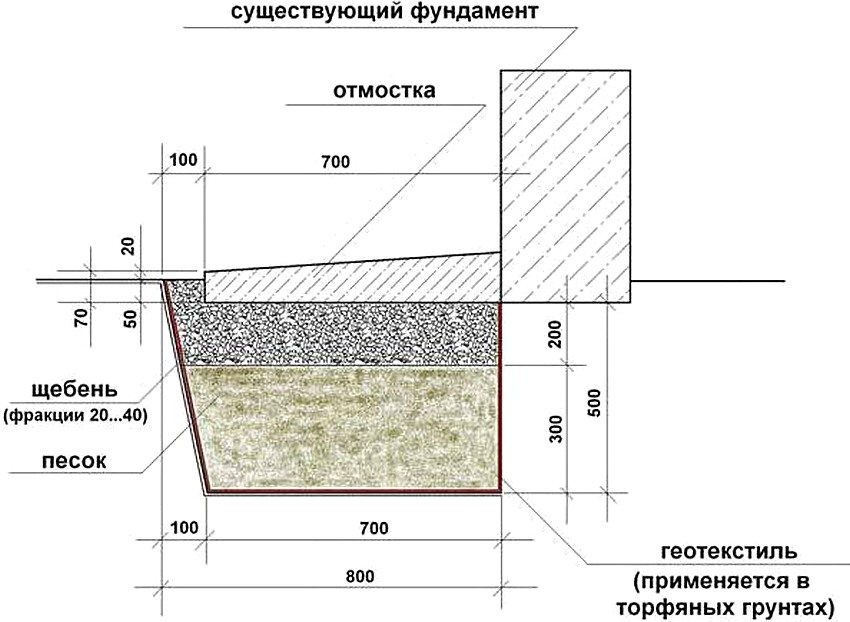 Схема устройства отмостки вокруг дома из бетона