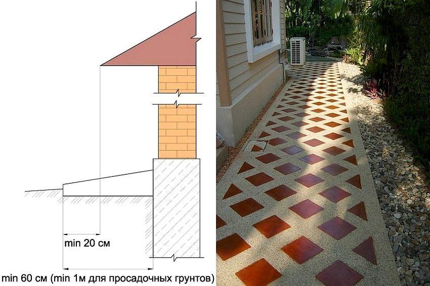 На конечные показатели ширины и глубины отмостки влияют характеристики грунта: его особенности и тип