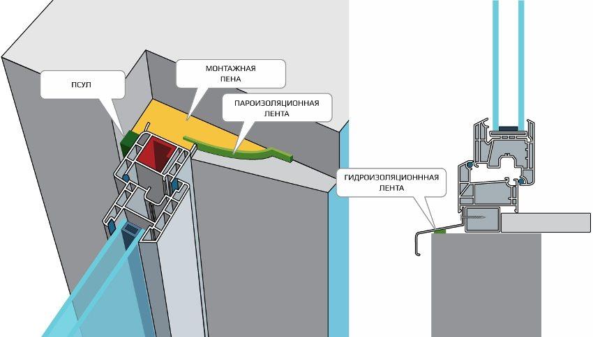 Схема правильной герметизации монтажных швов