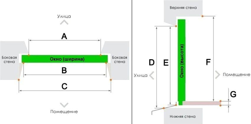 Правильные замеры оконного проема: A - ширина наружного откоса, B - ширина внутреннего откоса, С - ширина внутреннего оконного проема, D - высота наружного оконного проема, E - высота наружного оконного проема без учета установочного профиля, F - высота от подоконника до верхнего внутреннего откоса, G - высота подоконника