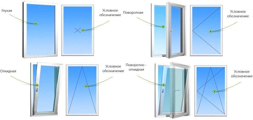 Типы пластиковых окон по способу открывания створки