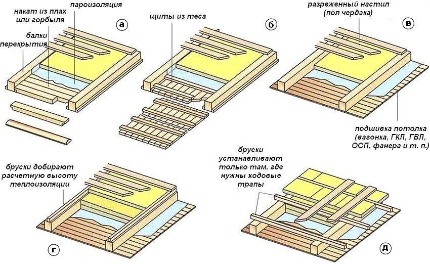 Варианты утепления деревянных перекрытий: а, б, в, г - межбалочное утепление; д - полное утепление