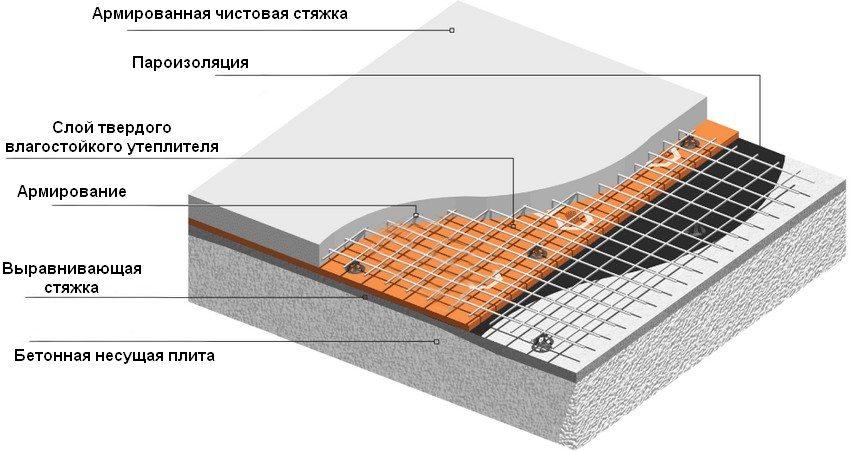 Схема утепления чердачного перекрытия бетонного типа