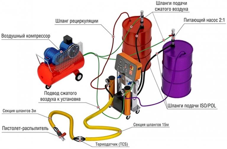 Оборудование для утепления пеноизолом своими руками
