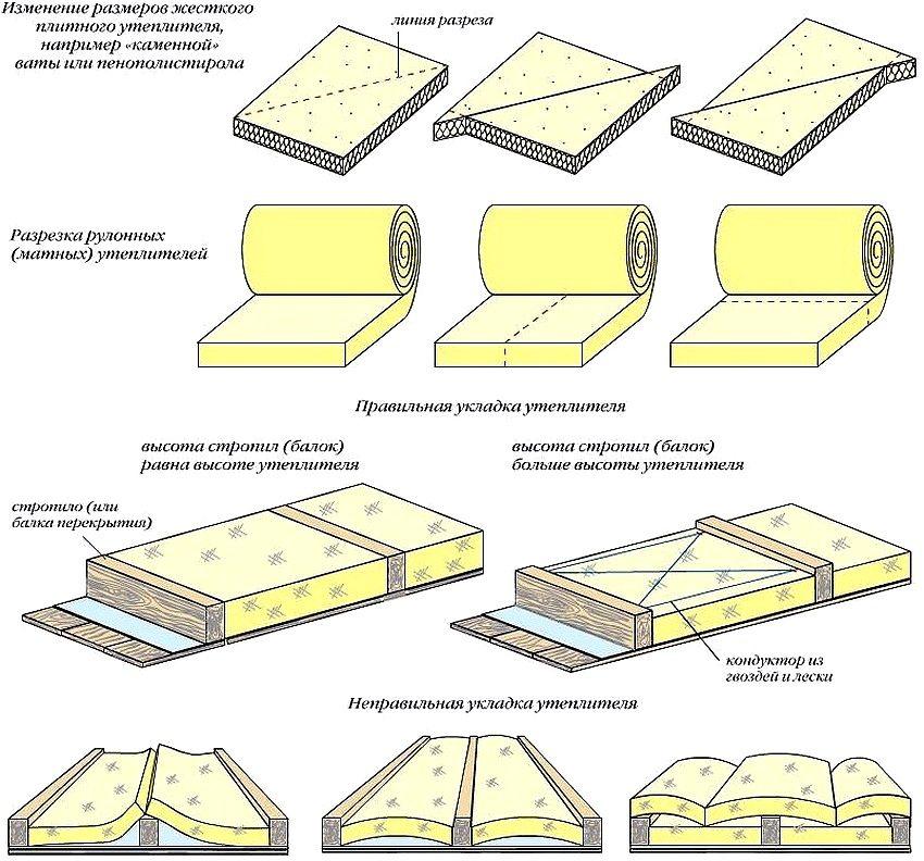 Схема разрезания утеплителя разных форм, а также примеры правильной и неправильной укладки материала
