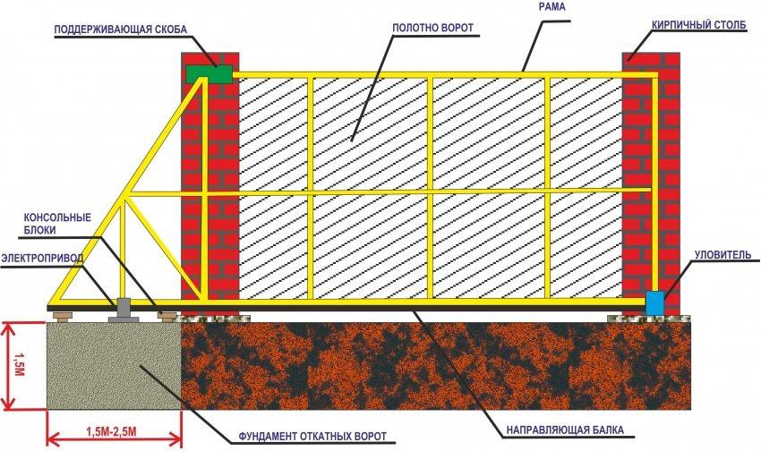 Схематическая конструкция откатных ворот
