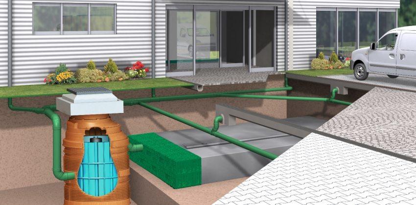 Современная система сбора и отвода поверхностного стока воды