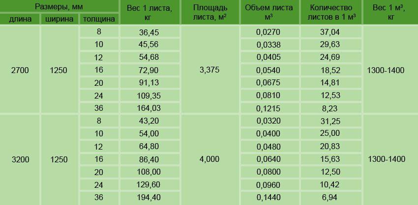 Таблица производимых компанией Тамак цементно-стружечных плит