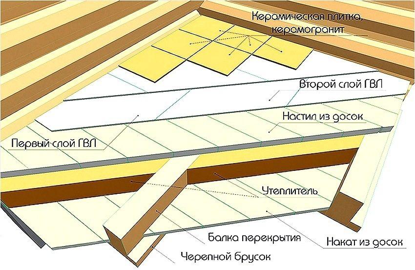 Схема укладки керамической плитки на деревянный пол
