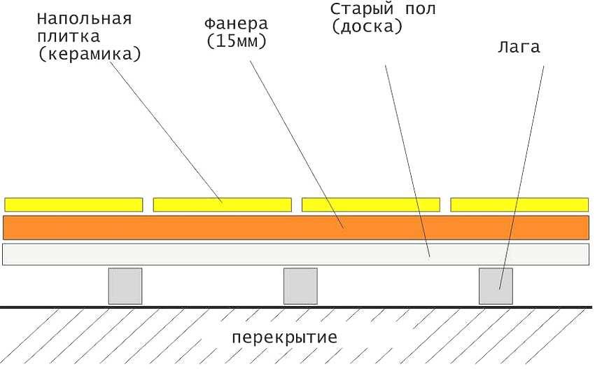 Схема покрытия плитки