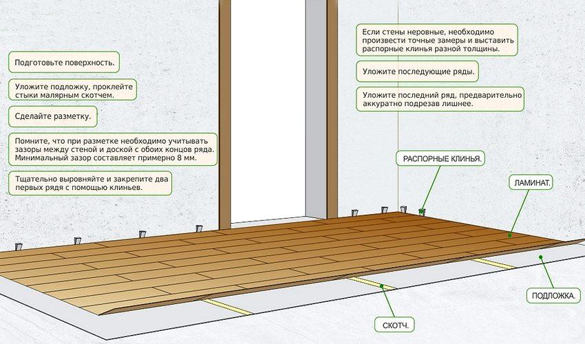 Технология укладки ламинированного напольного покрытия