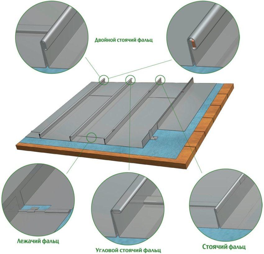 Типы швов металлического фальцевого покрытия