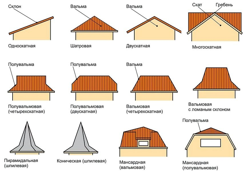 Different types of roofs for country houses and cottages