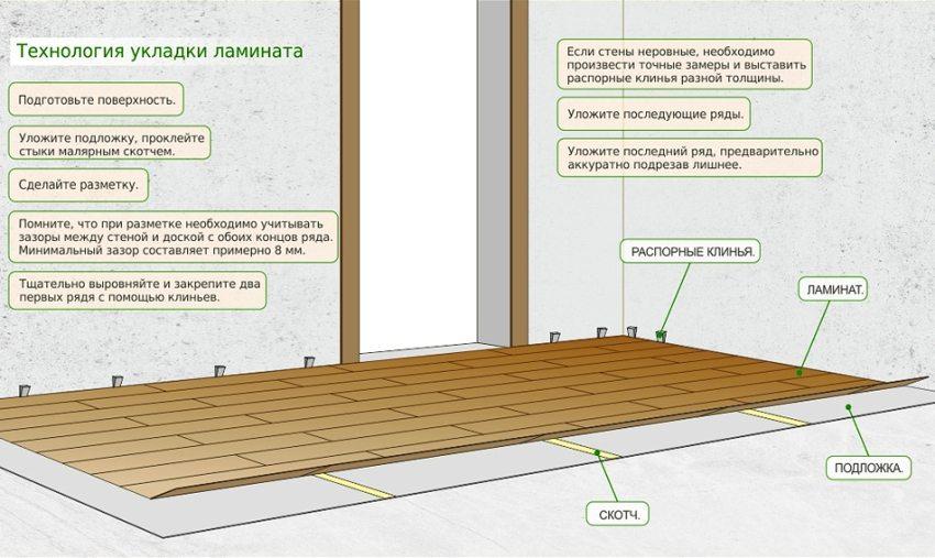 Технология укладки ламината в помещении