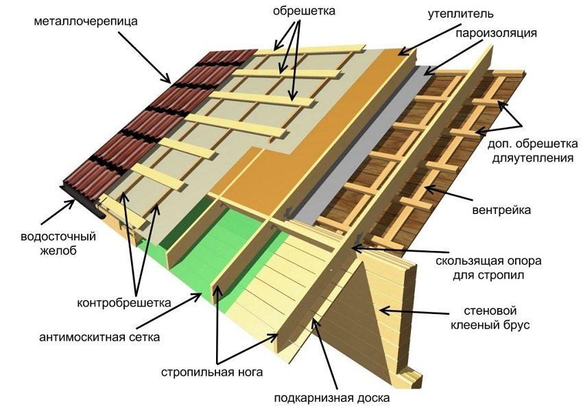 Структура крыши под металлочерепицей