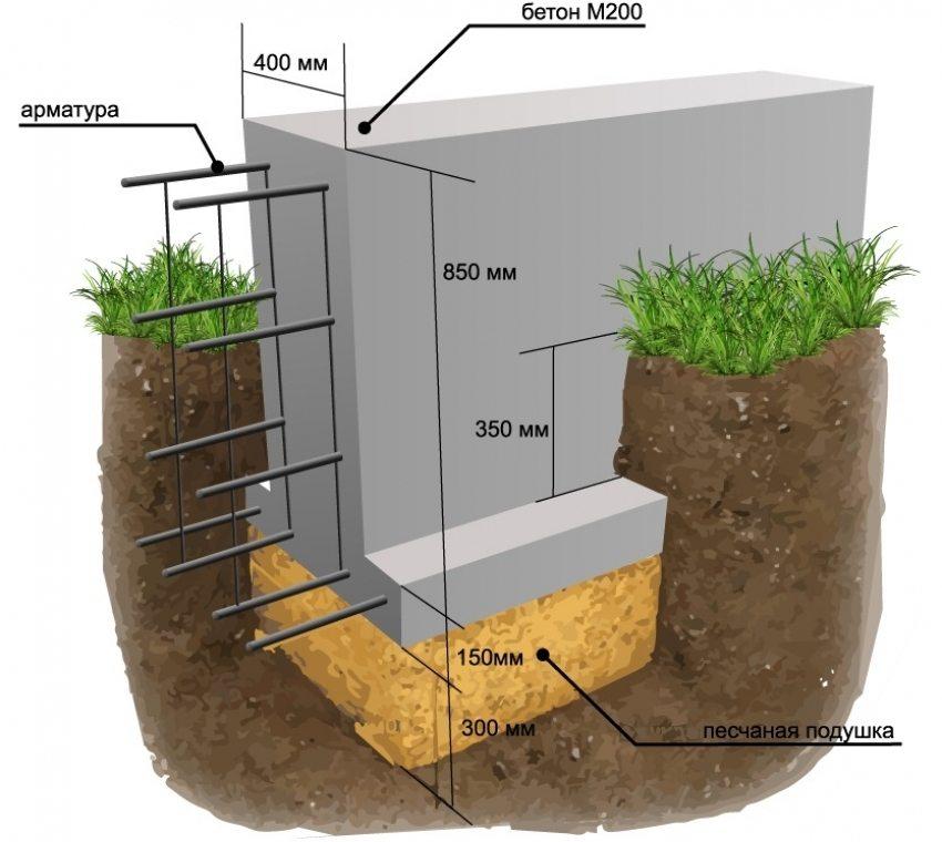 Конструкция ленточного бетонного фундамента