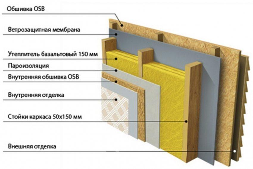 Пример конструкции стены каркасного дома