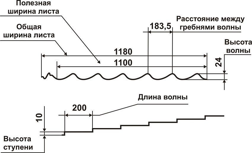 Параметры и размеры листа металлочерепицы