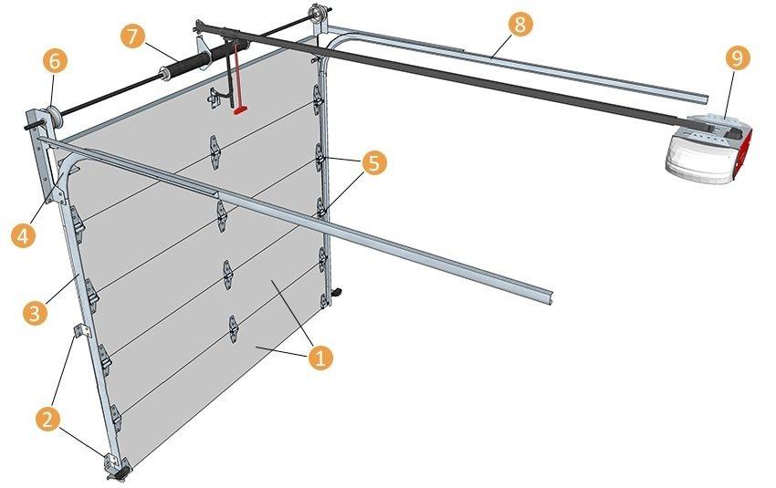 Механизм секционных ворот, где 1 – секции; 2 – кронштейны; 3 – вертикальная направляющая; 4 – направляющая дуга; 5 – ролики; 6 – барабан; 7 – торсионный вал; 8 – горизонтальная направляющая; 9 – электрический привод