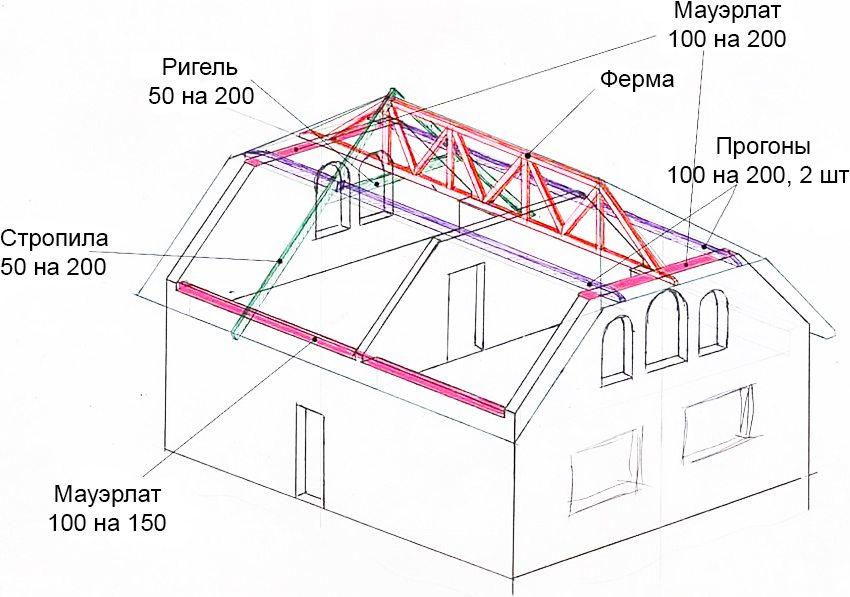 Чертеж полувальмовой крыши в соответствии с индивидуальными требованиями