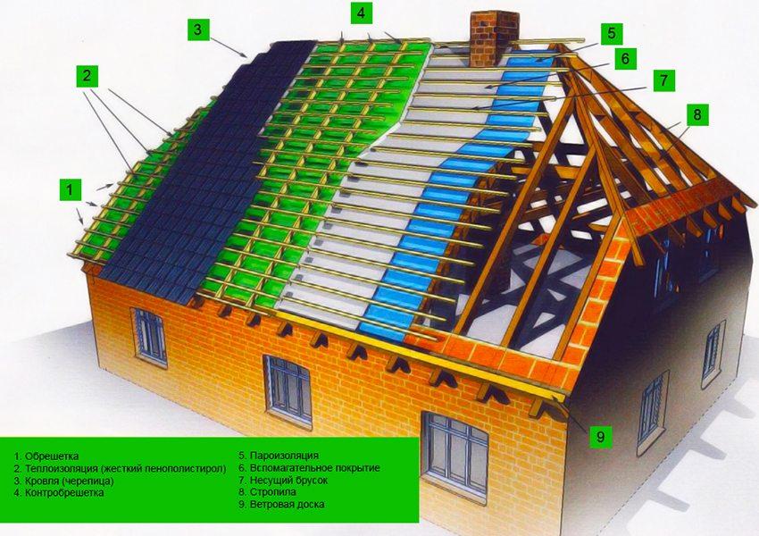 Схема устройства полувальмовой крыши и стропильной системы