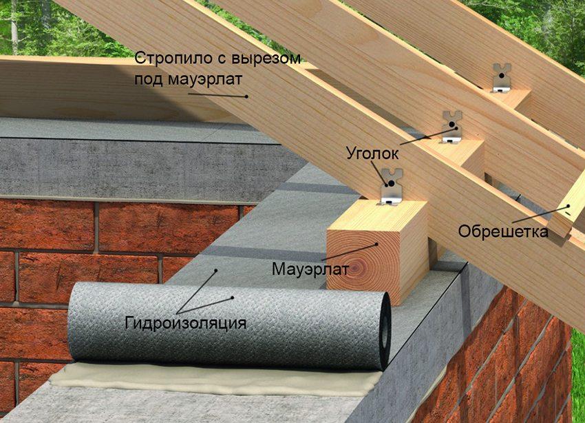 Монтаж стропильной системы на несущие стены дома