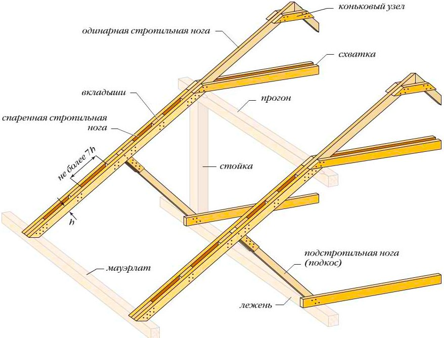 Схема стропильной системы с использованием двойных досок для лучшей фиксации