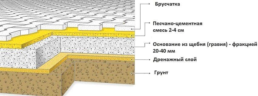 Схема устройства основания под тротуарную плитку или брусчатку