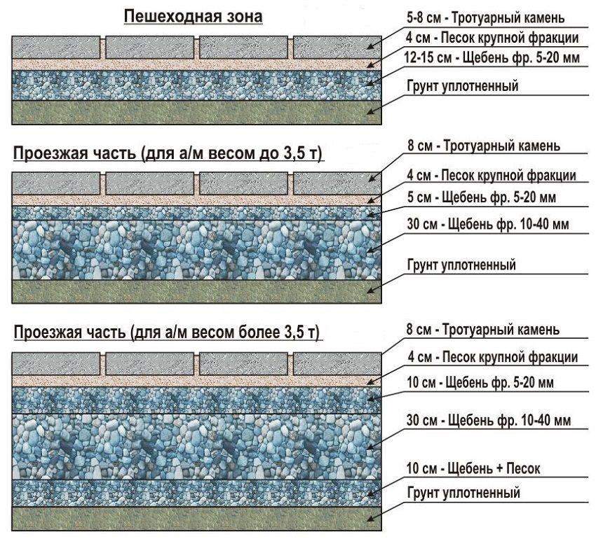 Технология мощения плитки для пешеходной зоны и проезжей части