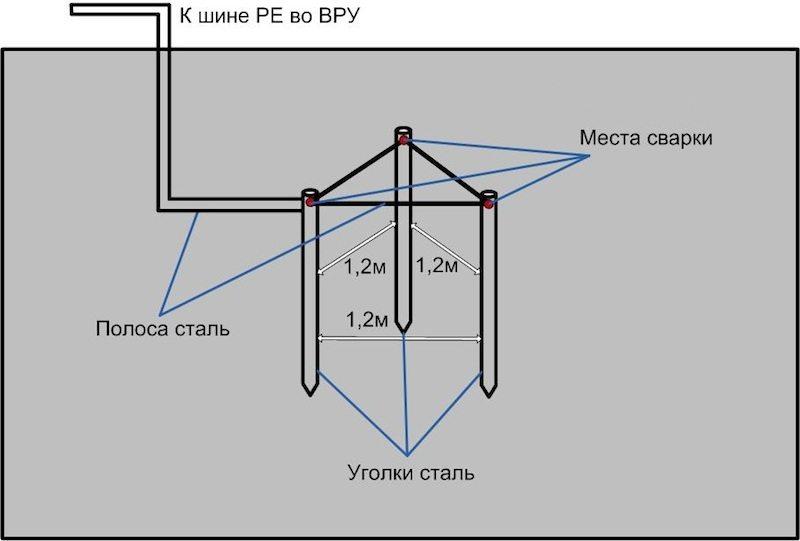 Как правильно сделать заземление своими руками на трехфазный дом