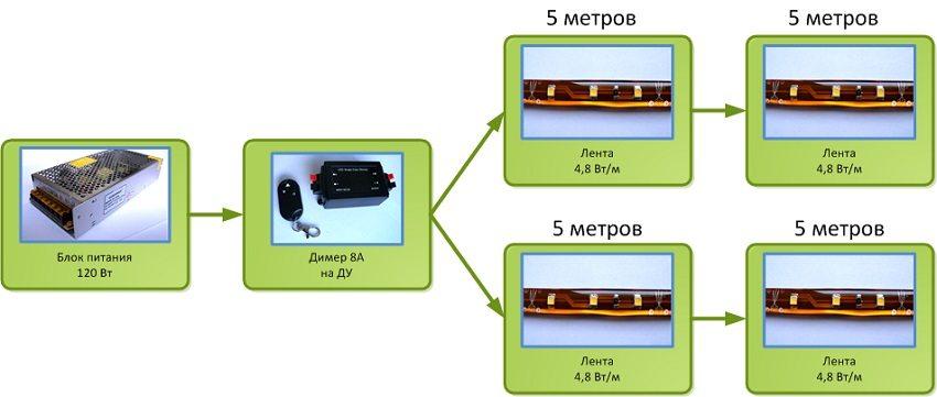 Схема подключения блока питания и диммера для регулировки яркости светодиодов