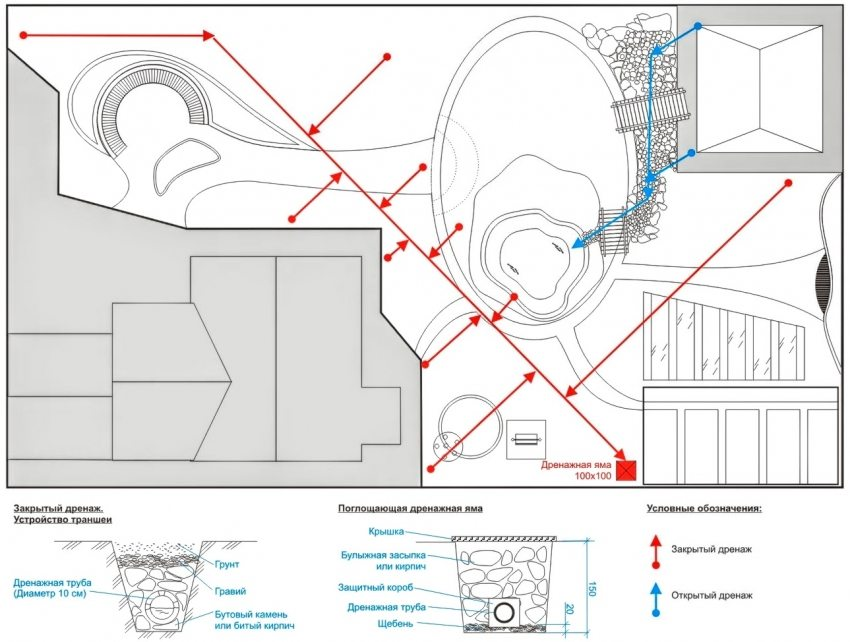 Схема дренажной системы на дачном участке