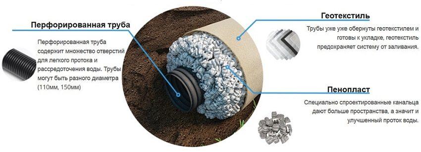 Технология укладки геотекстиля для дренажа без щебня