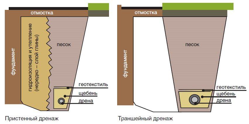 Схема укладки пристренного и траншейного дренажа