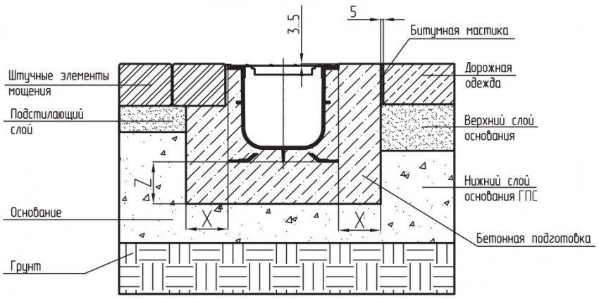 Схема монтажа пластиковых и бетонных лотков