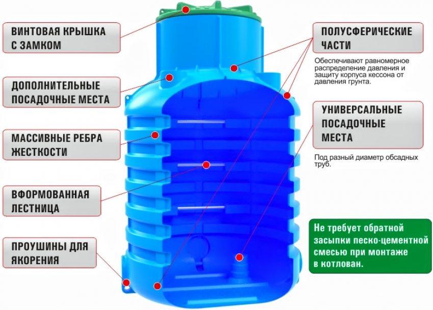 Пластиковый кессон является наиболее идеальным вариантом для обустройства скважины с водой