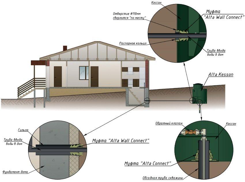 Схема установки кессона на частном участке
