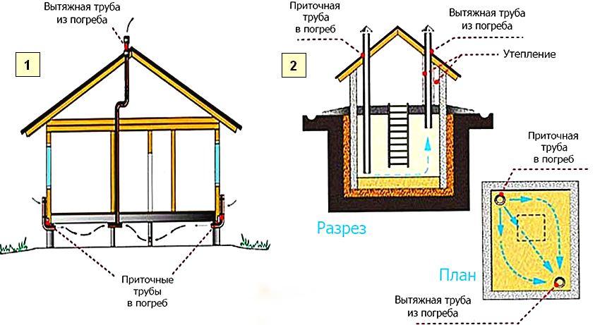 Пример устройства вентиляции: 1 - для погреба под домом; 2 - для отдельно стоящего погреба