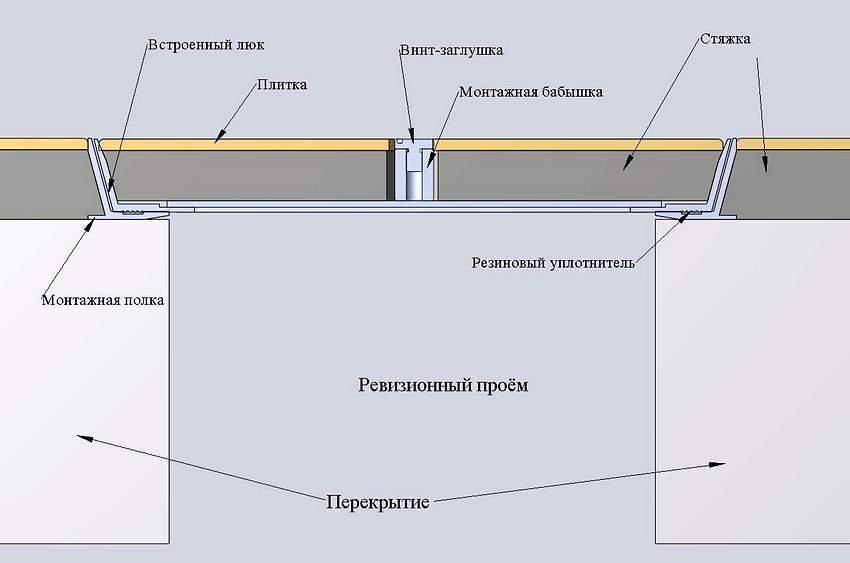 Схема устройства люка для погреба