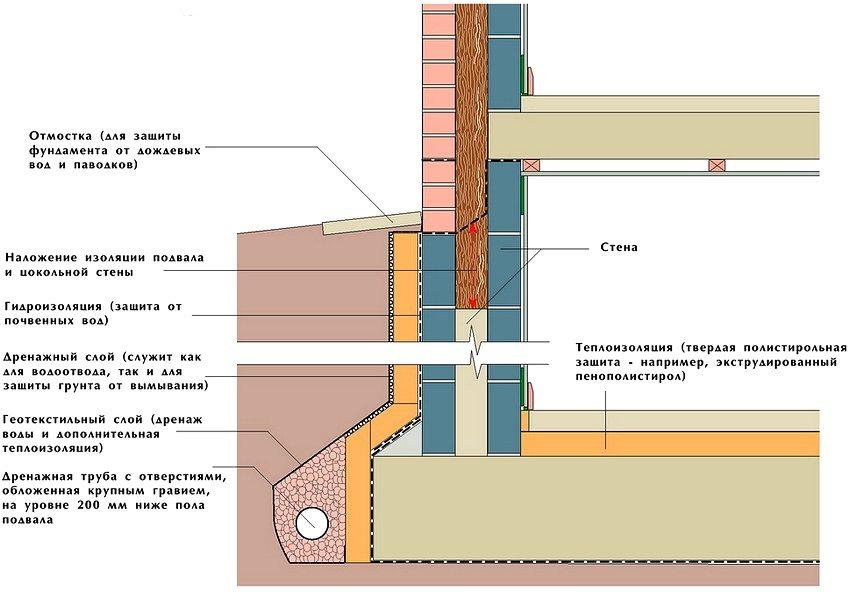 Схема устройства тепло- и гидроизоляции погреба