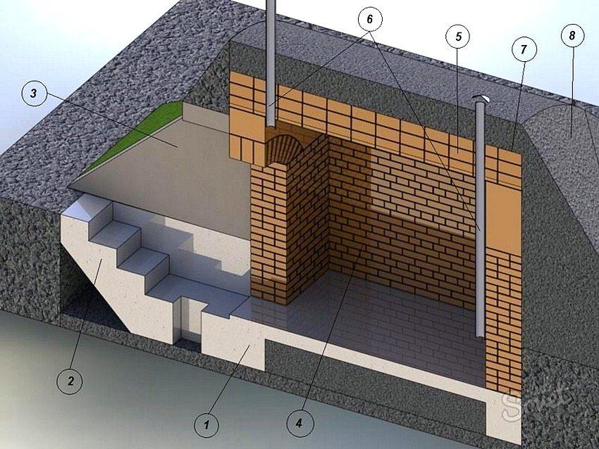 Схема устройства отдельно расположенного погреба: 1 - фундамент; 2 - ступени; 3 - защитное ограждение; 4 - стены; 5 - потолочный свод; 6 - вентиляция; 7 - гидроизоляция; 8 - насыпной грунт