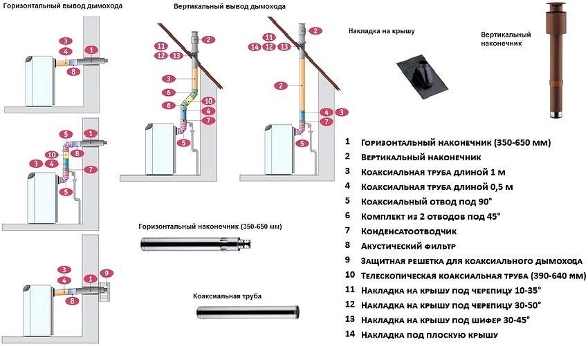 Уклон дымохода газовой колонки как сделать дымоход над крышей