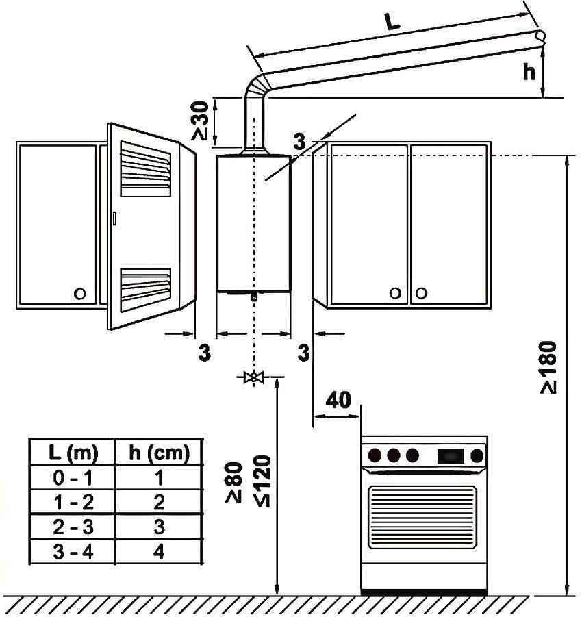 Рекомендации для установки газовой колонки