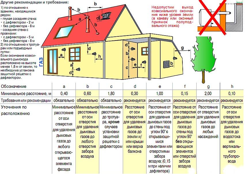 Рекомендации и требования к установке коаксиального дымохода для газовых котлов мощностью менее 70 кВт