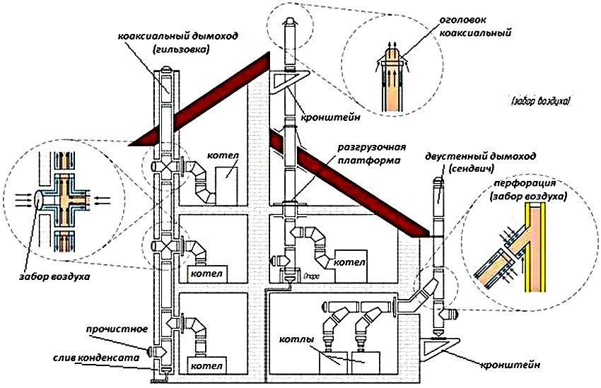 Монтаж коаксиального дымохода: варианты обустройства системы