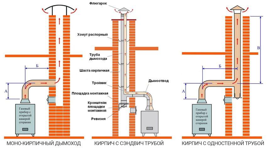 Схемы подключения газового котла к кирпичному дымоходу