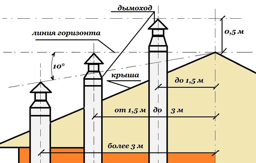 высота дымовой трубы для газового котла