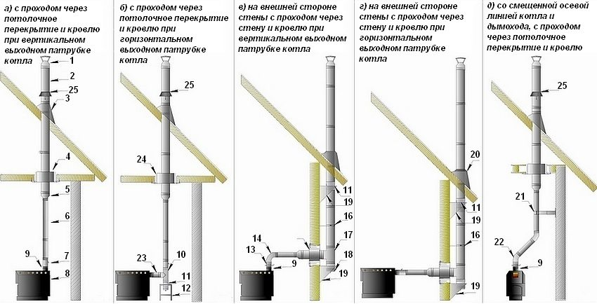 Как правильно вывести дымоход от газового котла в доме система отопления и дымоходы